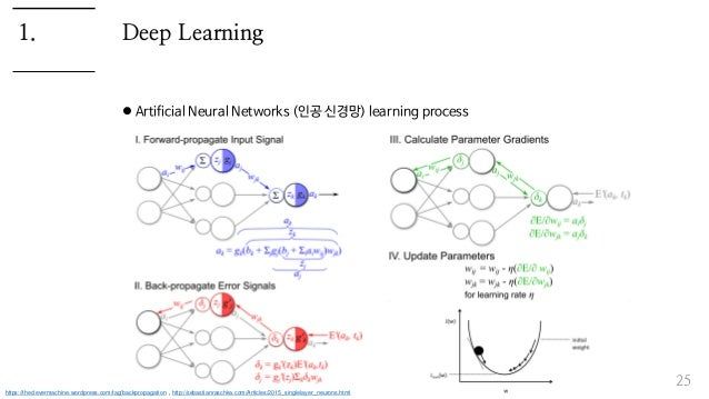 Deep Learning  Artificial Neural Networks (인공 신경망) learning process 25 1. https://theclevermachine.wordpress.com/tag/back...