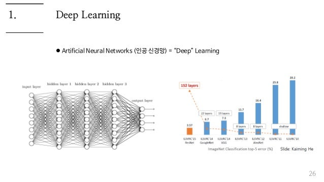 """Deep Learning  Artificial Neural Networks (인공 신경망) = """"Deep"""" Learning 26 1."""