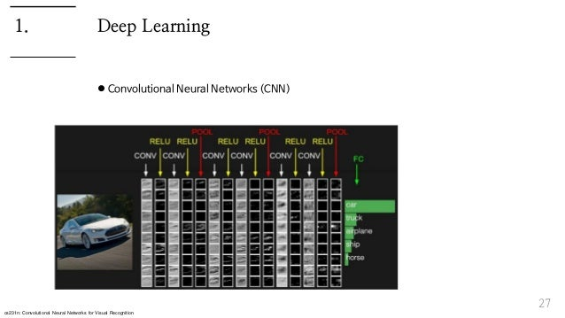 Deep Learning  Convolutional Neural Networks (CNN) 27 1. cs231n: Convolutional Neural Networks for Visual Recognition
