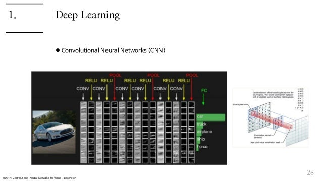 Deep Learning  Convolutional Neural Networks (CNN) 28 1. cs231n: Convolutional Neural Networks for Visual Recognition