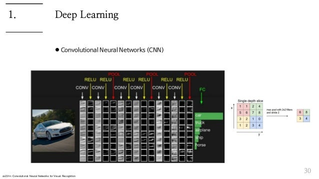 Deep Learning  Convolutional Neural Networks (CNN) 30 1. cs231n: Convolutional Neural Networks for Visual Recognition