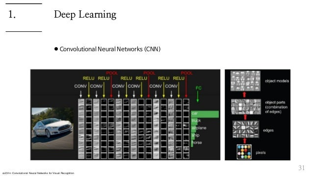 Deep Learning  Convolutional Neural Networks (CNN) 31 1. cs231n: Convolutional Neural Networks for Visual Recognition