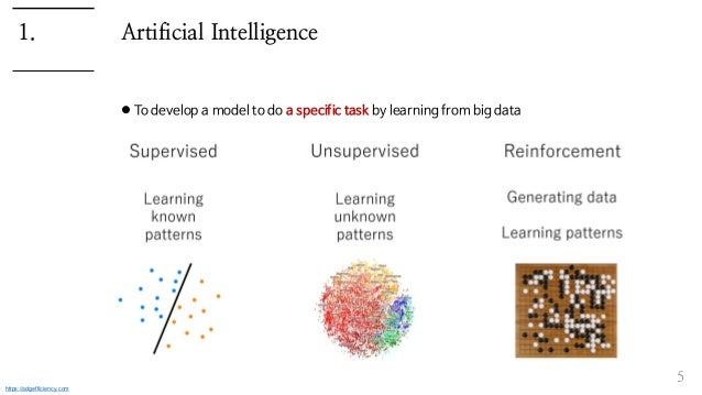 Artificial Intelligence  To develop a model to do a specific task by learning from big data 5 1. https://adgefficiency.com