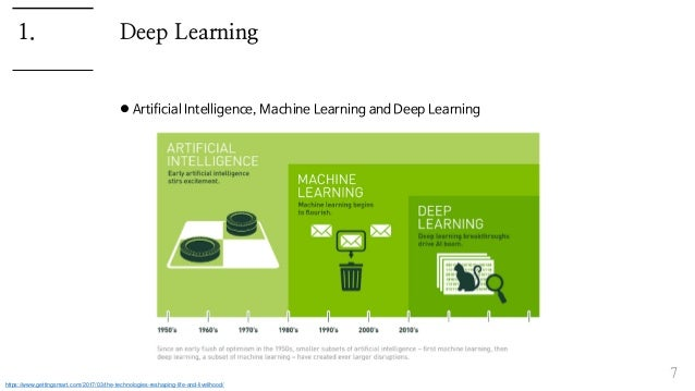 Deep Learning  Artificial Intelligence, Machine Learning and Deep Learning 7 1. https://www.gettingsmart.com/2017/03/the-...