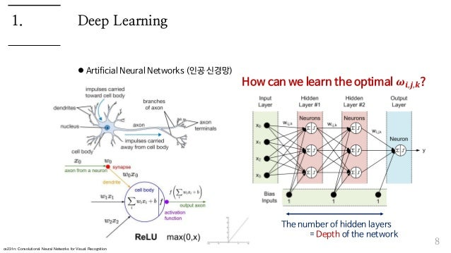Deep Learning  Artificial Neural Networks (인공 신경망) 8 1. cs231n: Convolutional Neural Networks for Visual Recognition The ...
