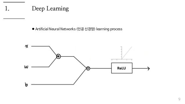 Deep Learning  Artificial Neural Networks (인공 신경망) learning process 9 1.