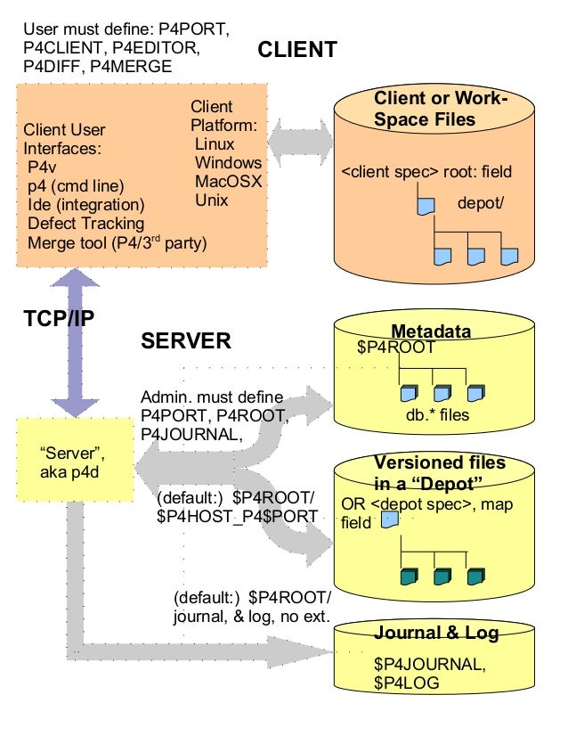 Perforce all in one block diagram circa 2011 client spec root field depot or depot spec map ccuart Choice Image