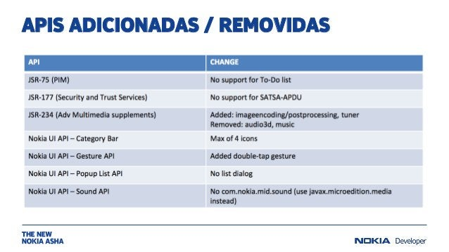 APIS ADICIONADAS / REMOVIDAS