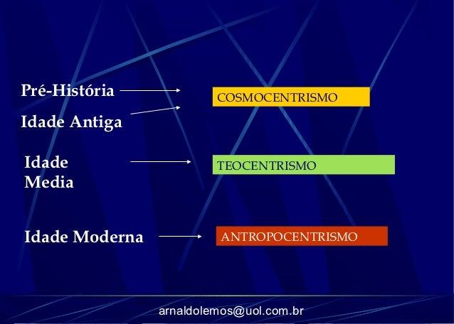 Pré-História             COSMOCENTRISMOIdade AntigaIdade                    TEOCENTRISMOMediaIdade Moderna            ANTR...