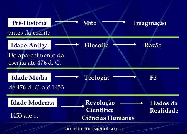 Pré-História                 Mito                Imaginaçãoantes da escritaIdade Antiga                   Filosofia       ...