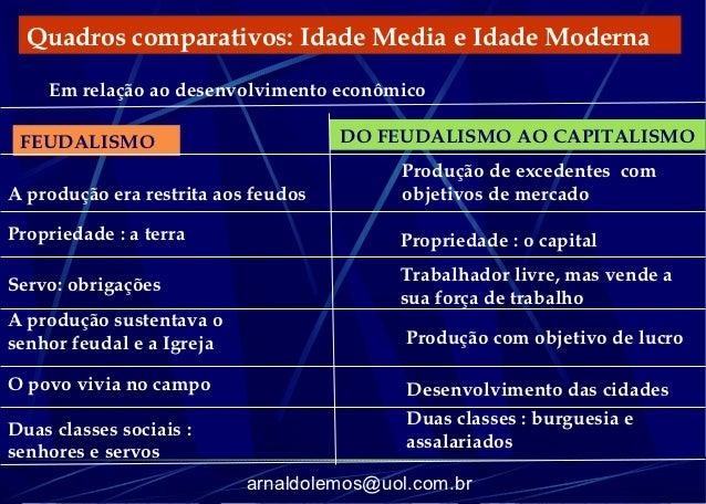 Quadros comparativos: Idade Media e Idade Moderna    Em relação ao desenvolvimento econômico FEUDALISMO                   ...
