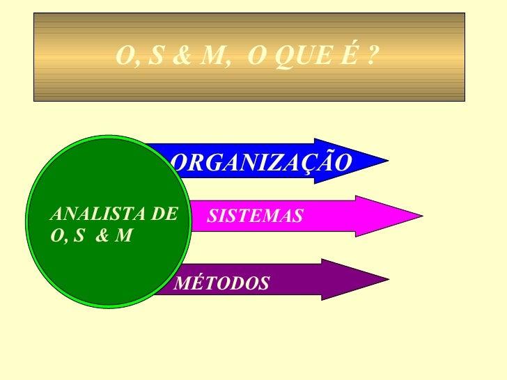 ORGANIZAÇÃO SISTEMAS MÉTODOS ANALISTA DE  O, S  & M O, S & M,  O QUE É ?