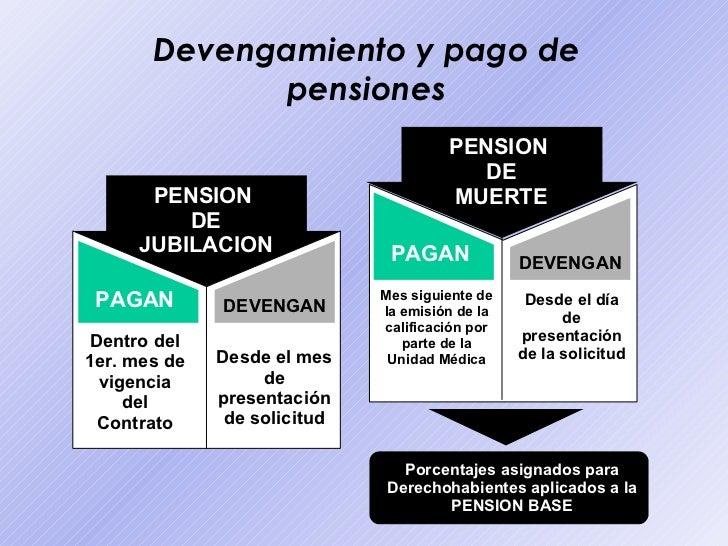 Bolivia sistema de pensiones - Se cobra la pension el mes de fallecimiento ...