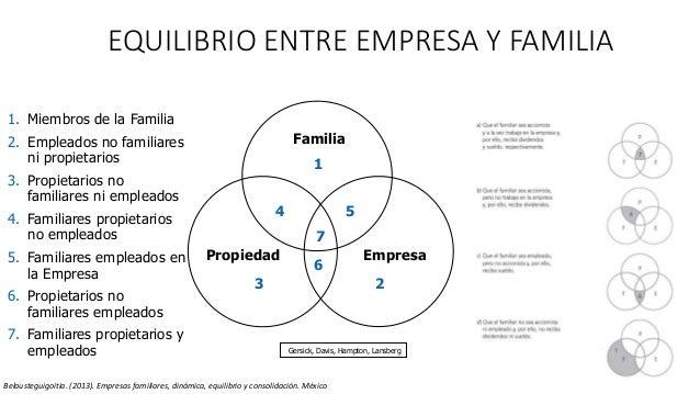 EQUILIBRIO ENTRE EMPRESA Y FAMILIA 12 Familia EmpresaPropiedad 1 23 4 5 6 7 Gersick, Davis, Hampton, Lansberg 1. Miembros ...