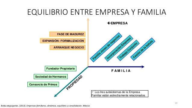 EQUILIBRIO ENTRE EMPRESA Y FAMILIA 13 EMPRESA F A M I L I A Fundador Propietario Sociedad de Hermanos FASE DE MADUREZ Con...