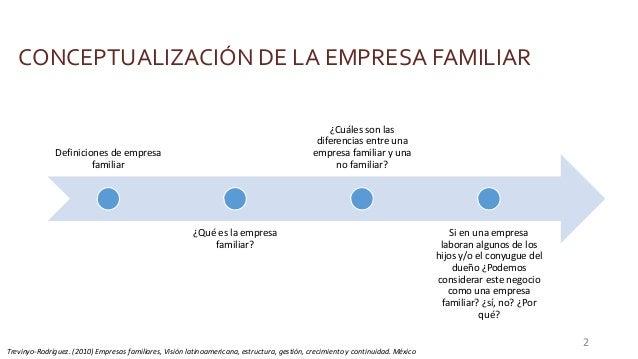 CONCEPTUALIZACIÓN DE LA EMPRESA FAMILIAR Definiciones de empresa familiar ¿Qué es la empresa familiar? ¿Cuáles son las dif...