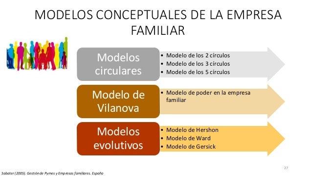 27 MODELOS CONCEPTUALES DE LA EMPRESA FAMILIAR Sabater (2005). Gestión de Pymes y Empresas familiares. España • Modelo de ...