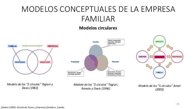 """28 MODELOS CONCEPTUALES DE LA EMPRESA FAMILIAR Modelos circulares Modelo de los """"2 círculos"""" Tagiuri y Davis (1982) Modelo..."""