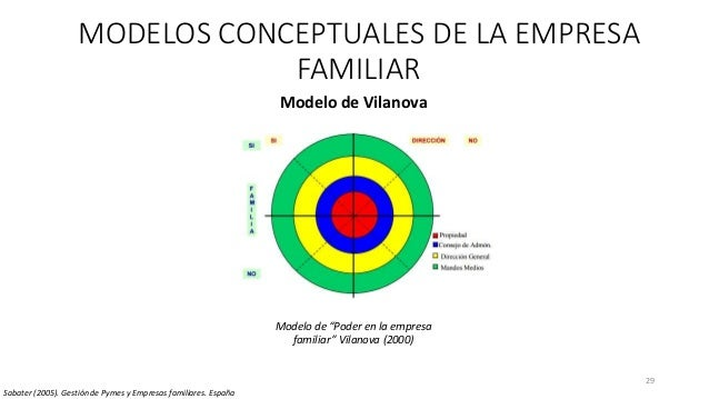 29 MODELOS CONCEPTUALES DE LA EMPRESA FAMILIAR Modelo de Vilanova Sabater (2005). Gestión de Pymes y Empresas familiares. ...