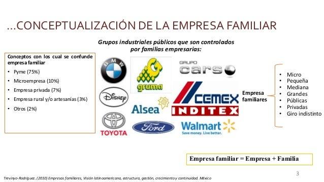 …CONCEPTUALIZACIÓN DE LA EMPRESA FAMILIAR Conceptos con los cual se confunde empresa familiar • Pyme (75%) • Microempresa ...