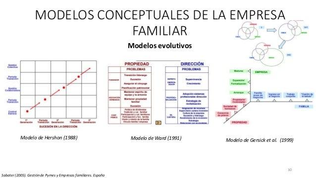 30 MODELOS CONCEPTUALES DE LA EMPRESA FAMILIAR Modelos evolutivos Modelo de Hershon (1988) Modelo de Ward (1991) Modelo de...