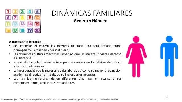 35 DINÁMICAS FAMILIARES Trevinyo-Rodríguez. (2010) Empresas familiares, Visión latinoamericana, estructura, gestión, creci...