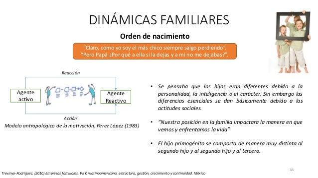 36 DINÁMICAS FAMILIARES Trevinyo-Rodríguez. (2010) Empresas familiares, Visión latinoamericana, estructura, gestión, creci...