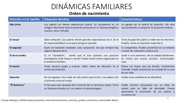 37 DINÁMICAS FAMILIARES Trevinyo-Rodríguez. (2010) Empresas familiares, Visión latinoamericana, estructura, gestión, creci...