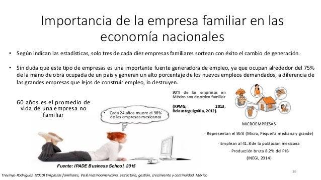 39 Importancia de la empresa familiar en las economía nacionales Trevinyo-Rodríguez. (2010) Empresas familiares, Visión la...