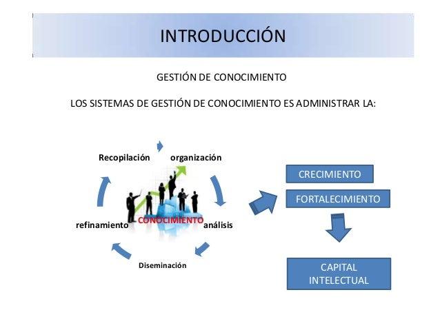 INTRODUCCIÓN LOS SISTEMAS DE GESTIÓN DE CONOCIMIENTO ES ADMINISTRAR LA: GESTIÓN DE CONOCIMIENTO organización análisis Dise...