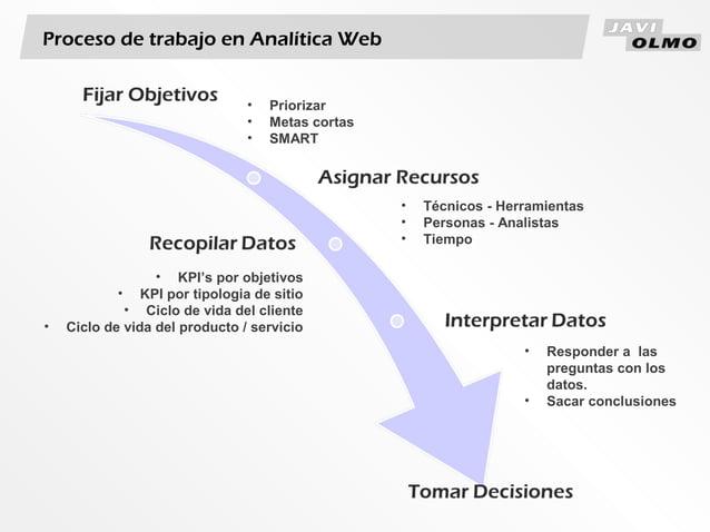 Proceso de trabajo en Analítica Web• Priorizar• Metas cortas• SMART• Técnicos - Herramientas• Personas - Analistas• Tiempo...
