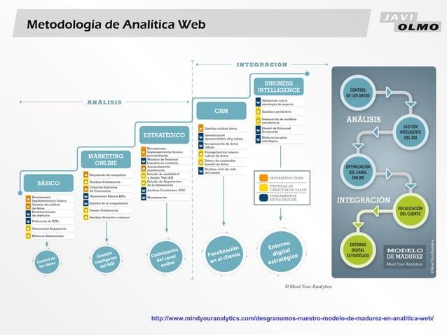 Metodología de Analítica Webhttp://www.mindyouranalytics.com/desgranamos-nuestro-modelo-de-madurez-en-analitica-web/
