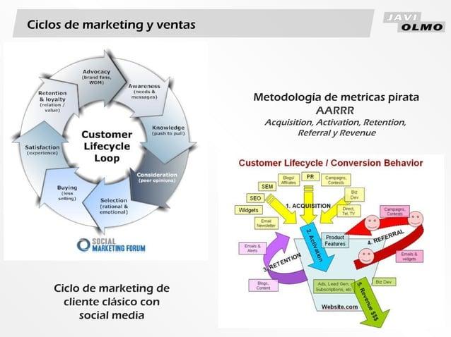 Ciclos de marketing y ventasCiclo de marketing decliente clásico consocial mediaMetodología de metricas pirataAARRRAcquisi...