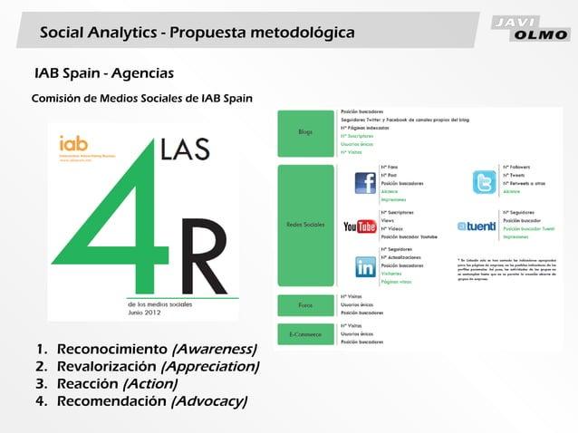 Social Analytics - Propuesta metodológicaComisión de Medios Sociales de IAB Spain1. Reconocimiento (Awareness)2. Revaloriz...