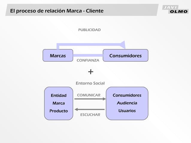 EntidadMarcaProductoConsumidoresAudienciaUsuariosCOMUNICARESCUCHAR+Entorno SocialEl proceso de relación Marca - ClienteMar...