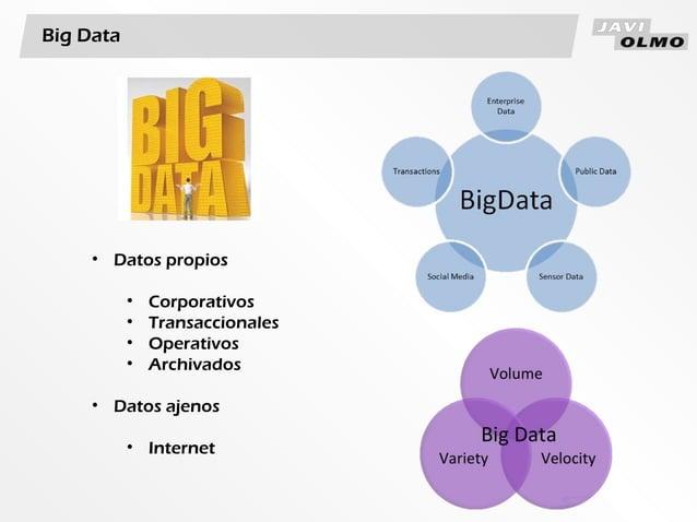 Big Data• Datos propios• Corporativos• Transaccionales• Operativos• Archivados• Datos ajenos• Internet