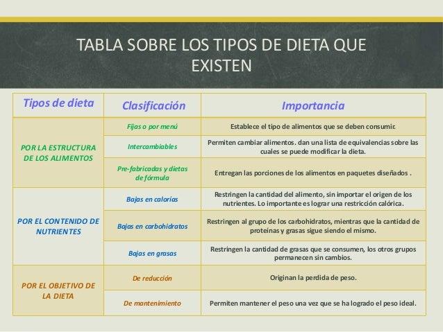Introducción a la ciencia de los alimentos: tipos de dieta