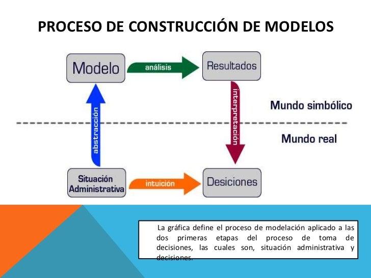 Introducci n a la construcci n de modelos dipositivas for Modelos de casa para construccion