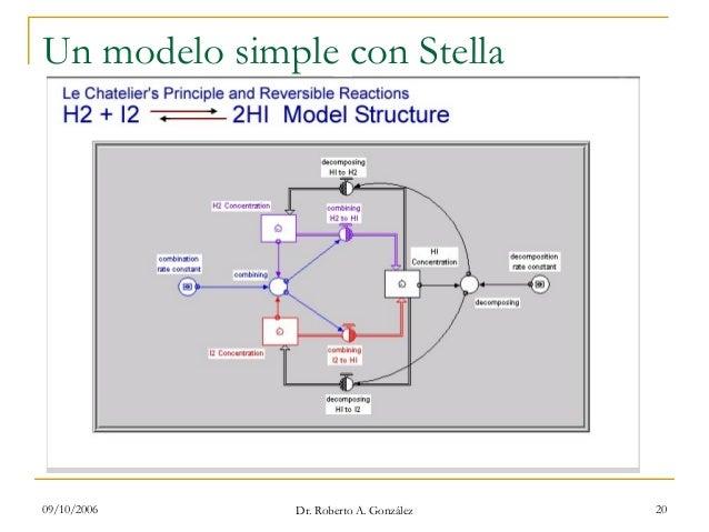 09/10/2006 Dr. Roberto A. González 20 Un modelo simple con Stella