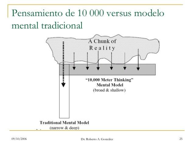 09/10/2006 Dr. Roberto A. González 25 Pensamiento de 10 000 versus modelo mental tradicional