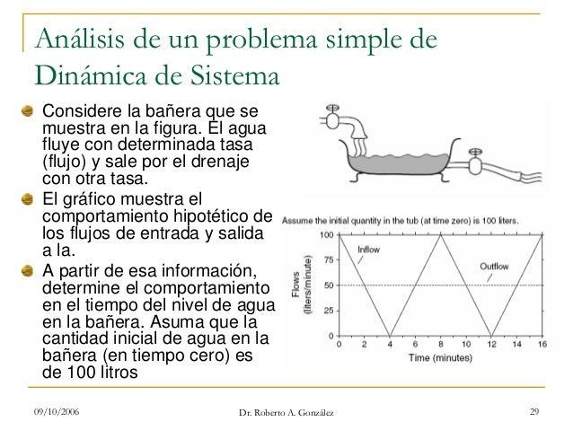 09/10/2006 Dr. Roberto A. González 29 Análisis de un problema simple de Dinámica de Sistema Considere la bañera que se mue...