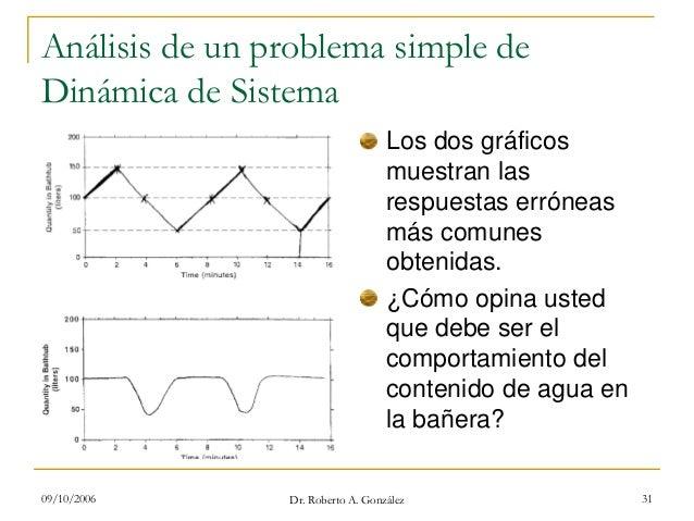 09/10/2006 Dr. Roberto A. González 31 Análisis de un problema simple de Dinámica de Sistema Los dos gráficos muestran las ...