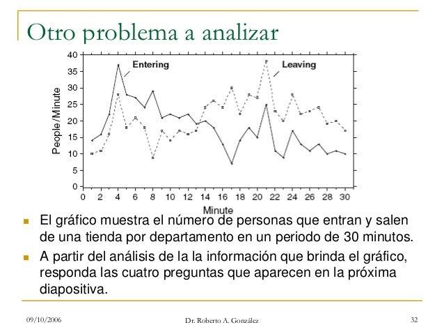 09/10/2006 Dr. Roberto A. González 32 Otro problema a analizar El gráfico muestra el número de personas que entran y salen...