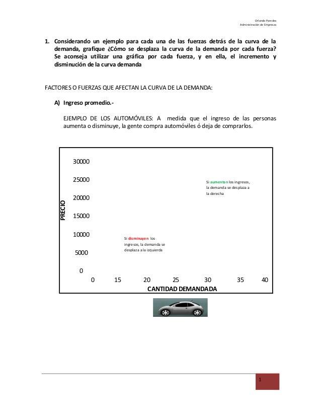 Orlando Paredes Administración de Empresas 1. Considerando un ejemplo para cada una de las fuerzas detrás de la curva de l...