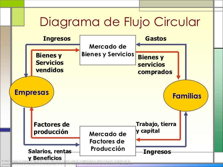 Introduccin a la microeconoma diagrama de flujo circular ccuart Choice Image
