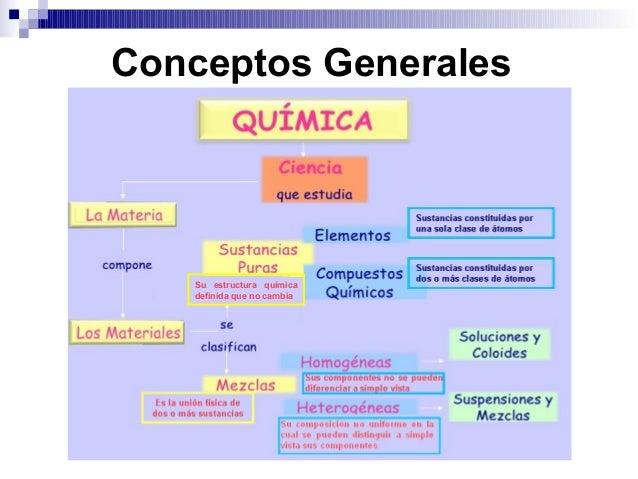 Introducción a la química Slide 3