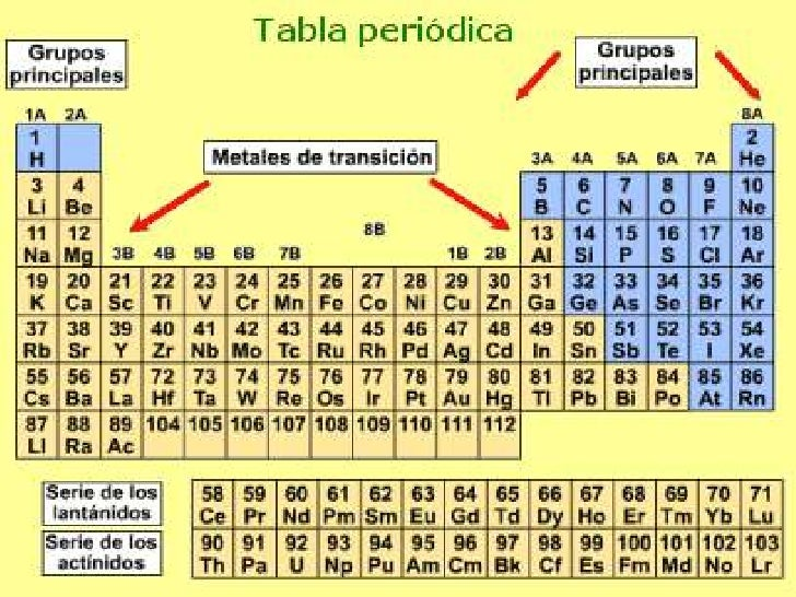 Tabla periodica de los elementos quimicos como se divide image other ebooks library of tabla periodica de los elementos quimicos como se divide urtaz Choice Image