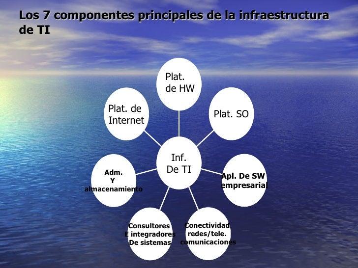 Los 7 componentes principales de la infraestructura de TI Plat. de   HW Plat. de  Internet Adm. Y  almacenamiento Consulto...