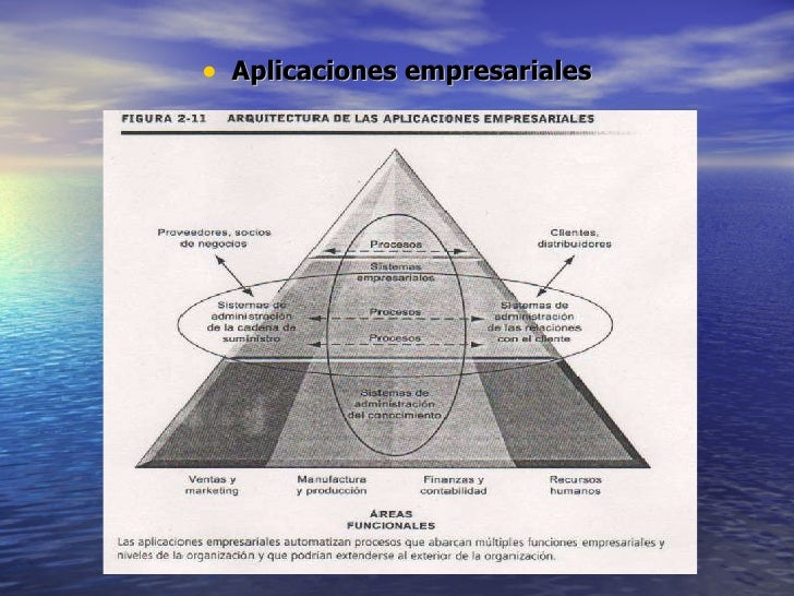 <ul><li>Aplicaciones empresariales </li></ul>