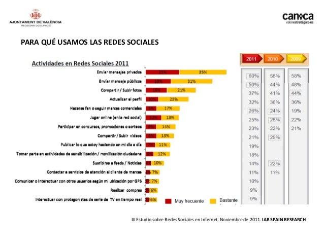 PARA QUÉ USAMOS LAS REDES SOCIALES                           III Estudio sobre Redes Sociales en Internet. Noviembre de 20...